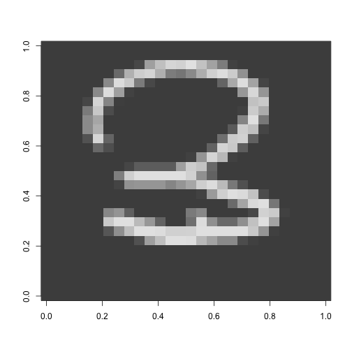 MNIST Digit Recognition: Exploratory Data Analysis and